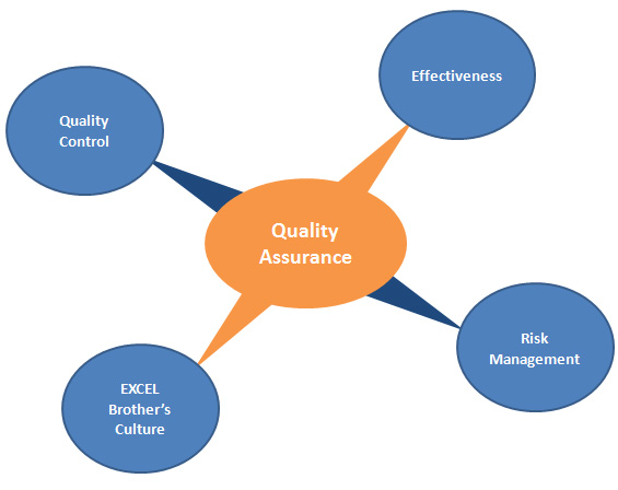 quality assurance-diagram